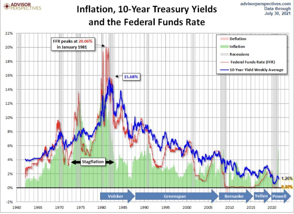 Inflation, Zinsen und Aktienmärkte