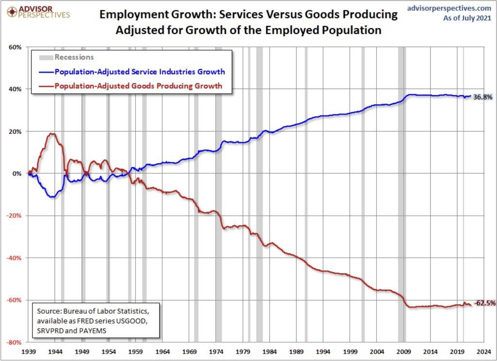 Jobs in den USA - die Entwicklung
