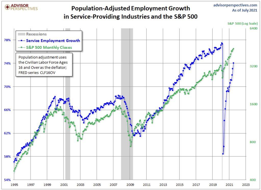 Die Jobs in den USA