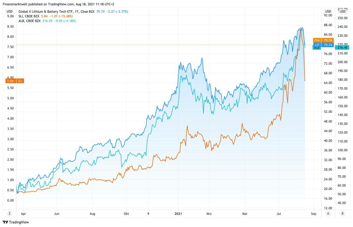 Chart vergleicht Standard Lithium mit Albemarle und einem ETF