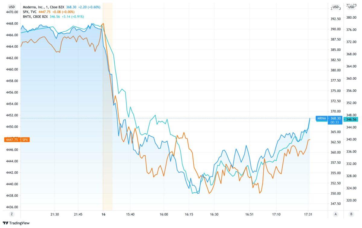 Chart vergleicht Moderna und BioNTech mit S&P 500