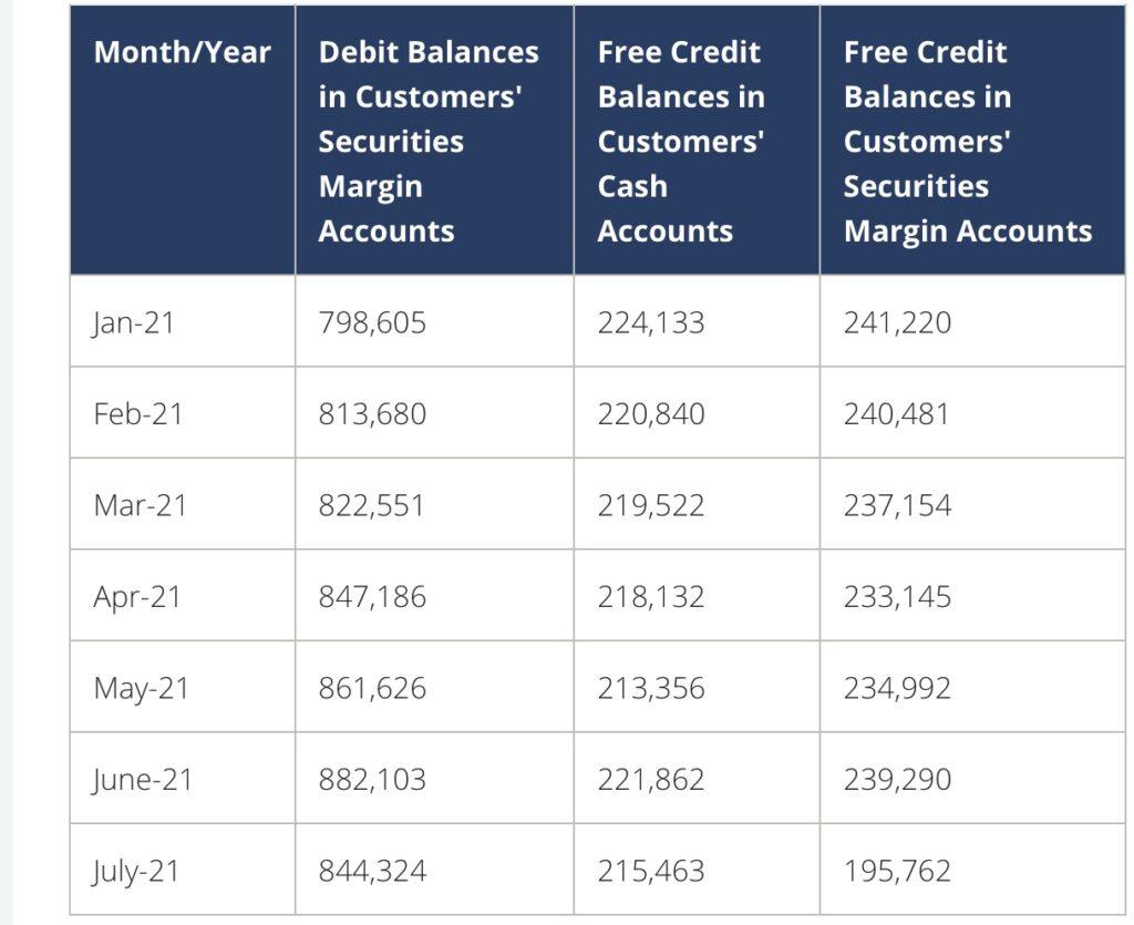Entwicklung des Margin Debts - wichtig für Aktienmärkte