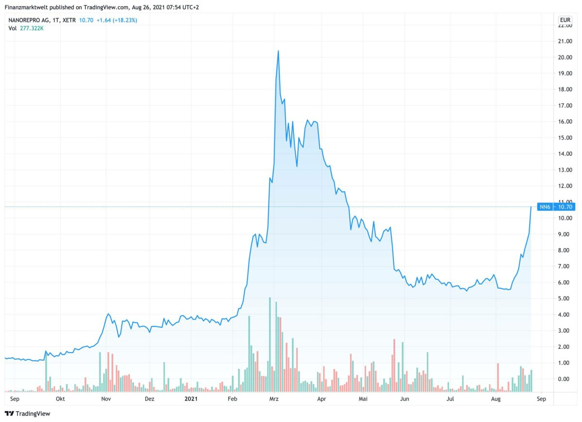 Chart zeigt Kursverlauf bei Nanorepro in den letzten 12 Monaten