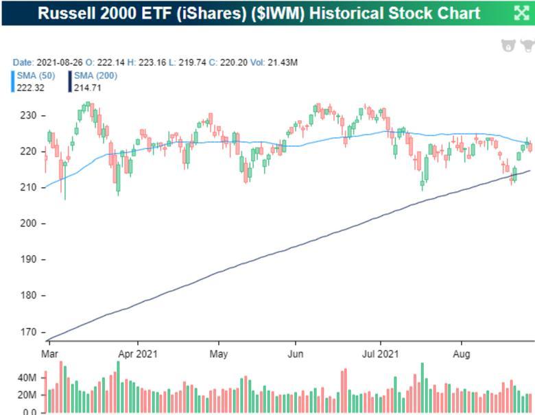 Der Russell 2000
