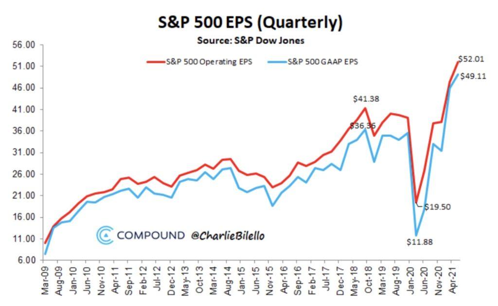Die Gewinne der S&P 500-Unternehmen