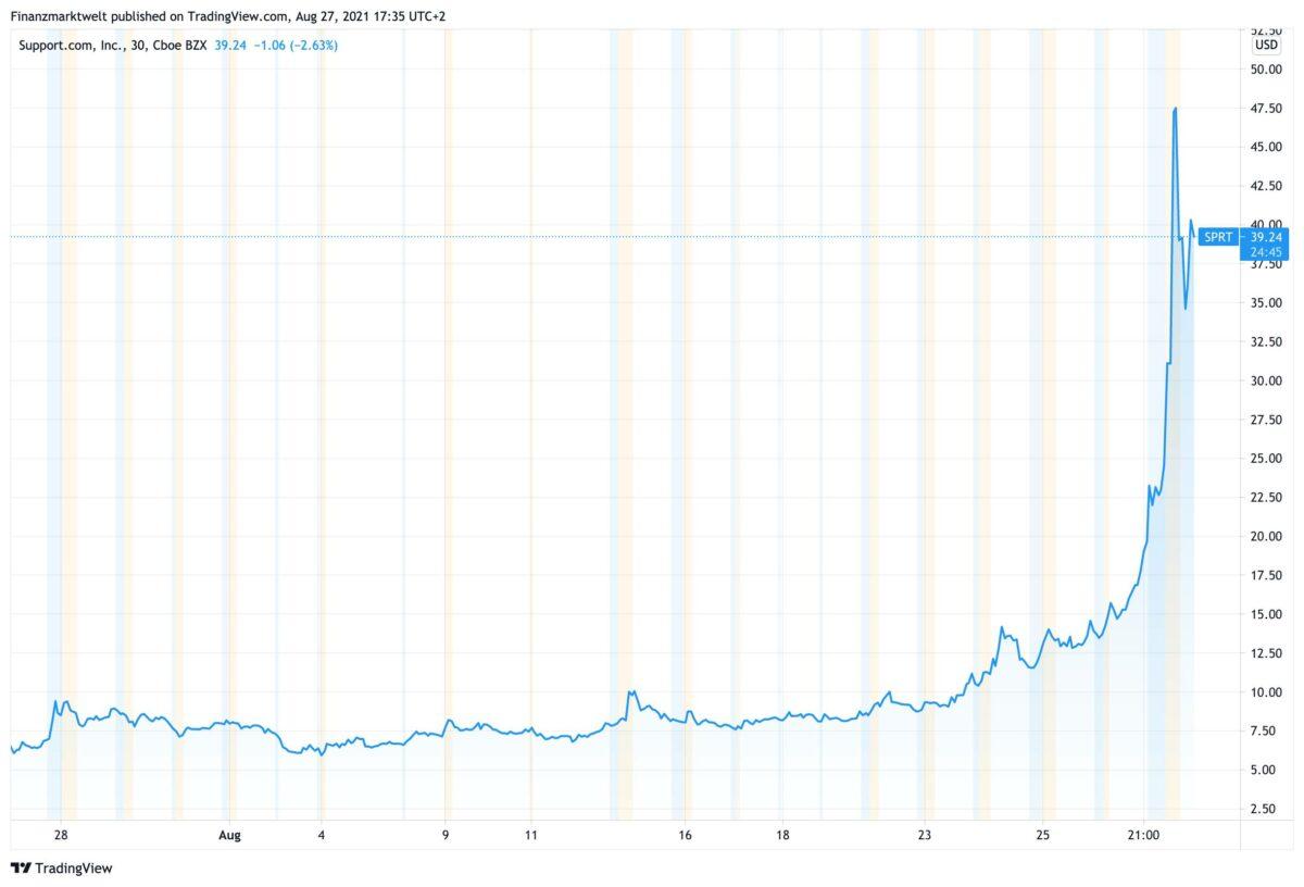 Chart zeigt Kursverlauf bei Support.com seit dem 27. Juli