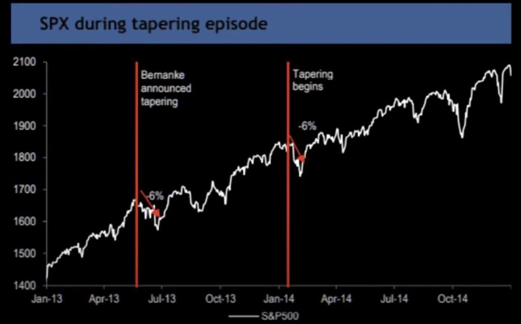 Reaktion der Märkte auf Tapering