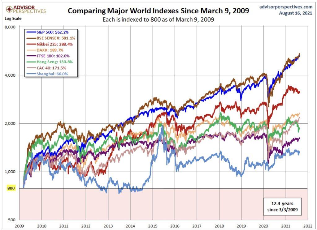 Der US-Aktienmarkt im internationalen Vergleich