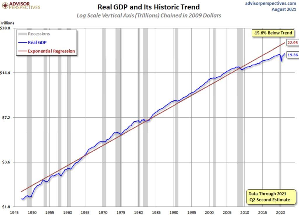 Historischer Trend bem US-BIP