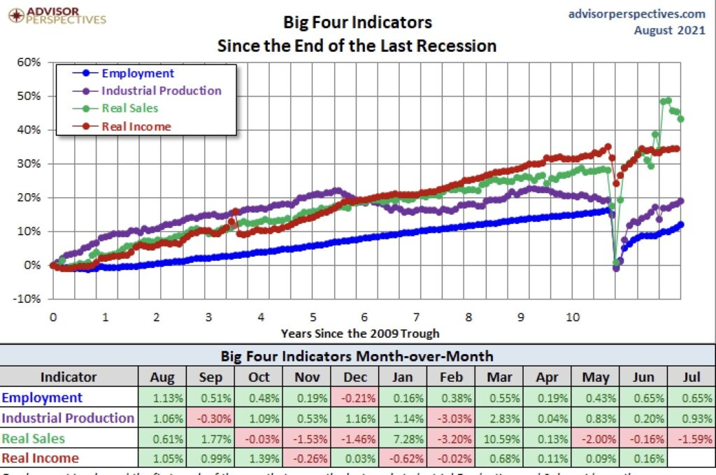 Die USA und die vier Indikatoren