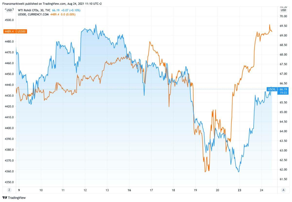 Chart vergleicht seit dem 9. August Ölpreis und S&P 500