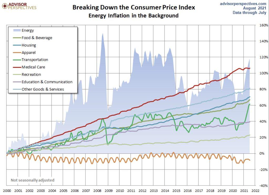 Die Verbraucherpreise in den USA