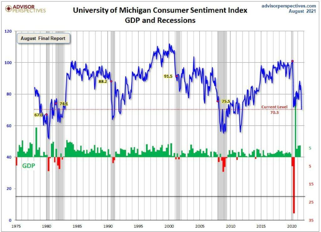 Einbruch des für die Wirtschaft so wichtigen US-Konsums?