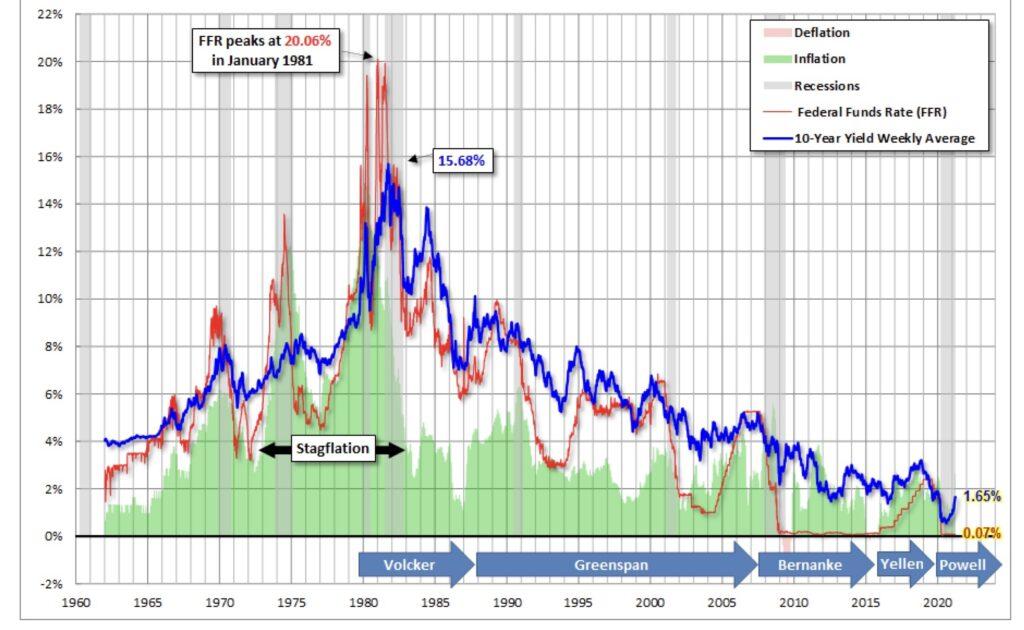 Die Zinsen