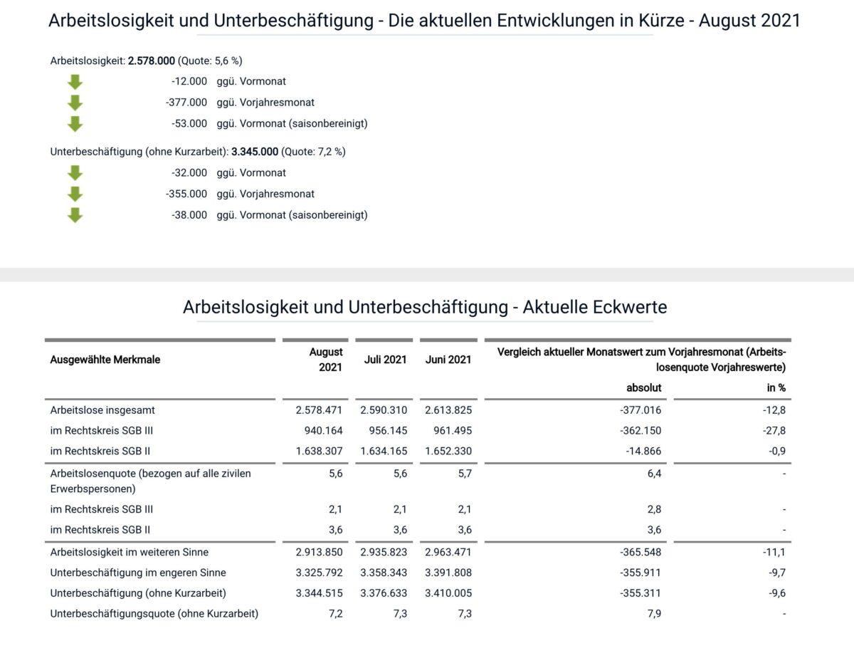 Daten zum deutschen Arbeitsmarkt im August