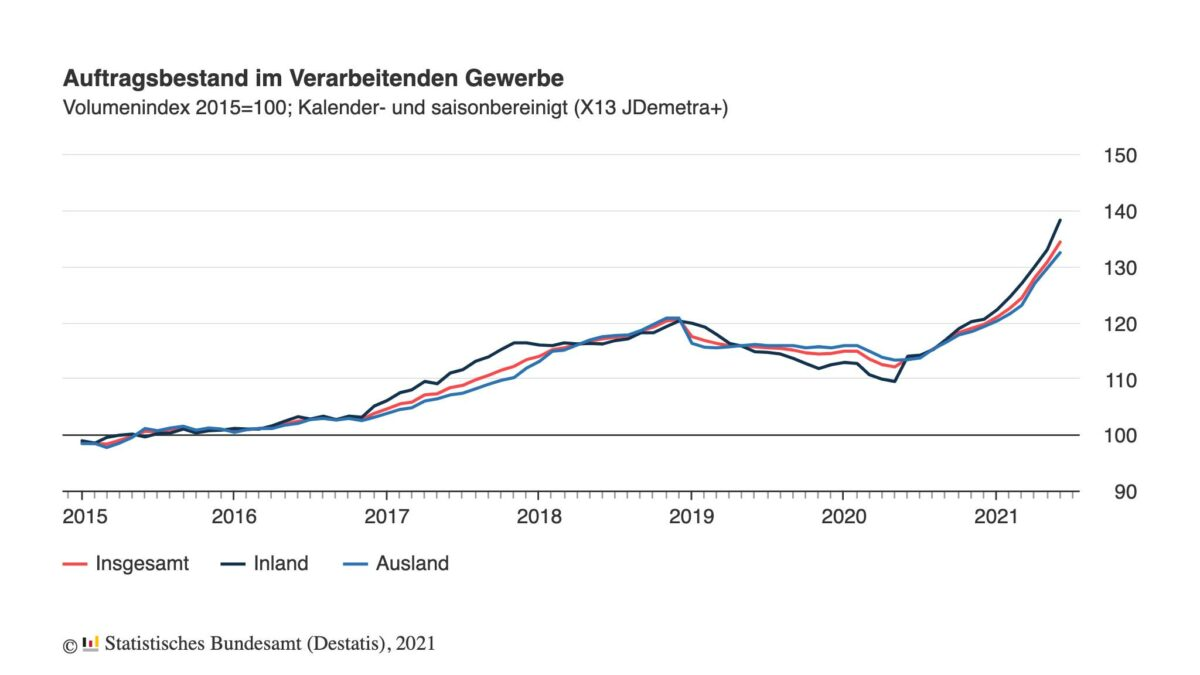 Chart zeigt Verlauf im Auftragsbestand der Industrie seit 2015