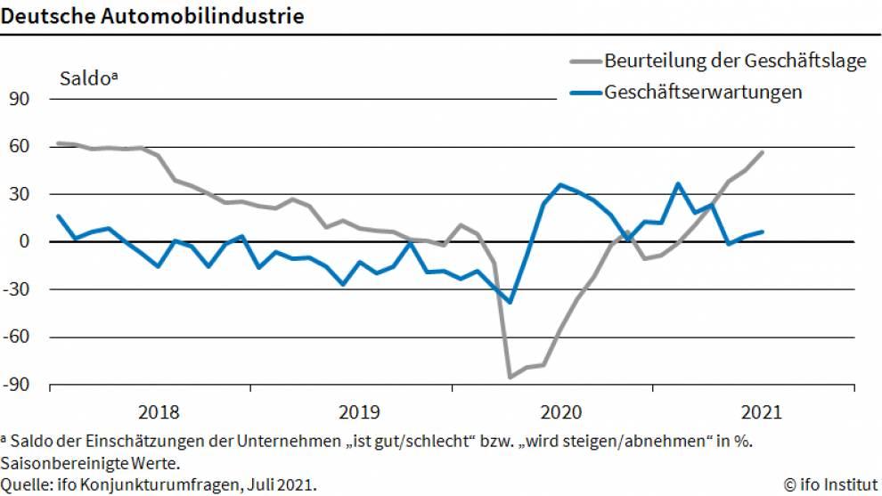 Chart zeigt Geschäftslage und Erwartungen der Autoindustrie
