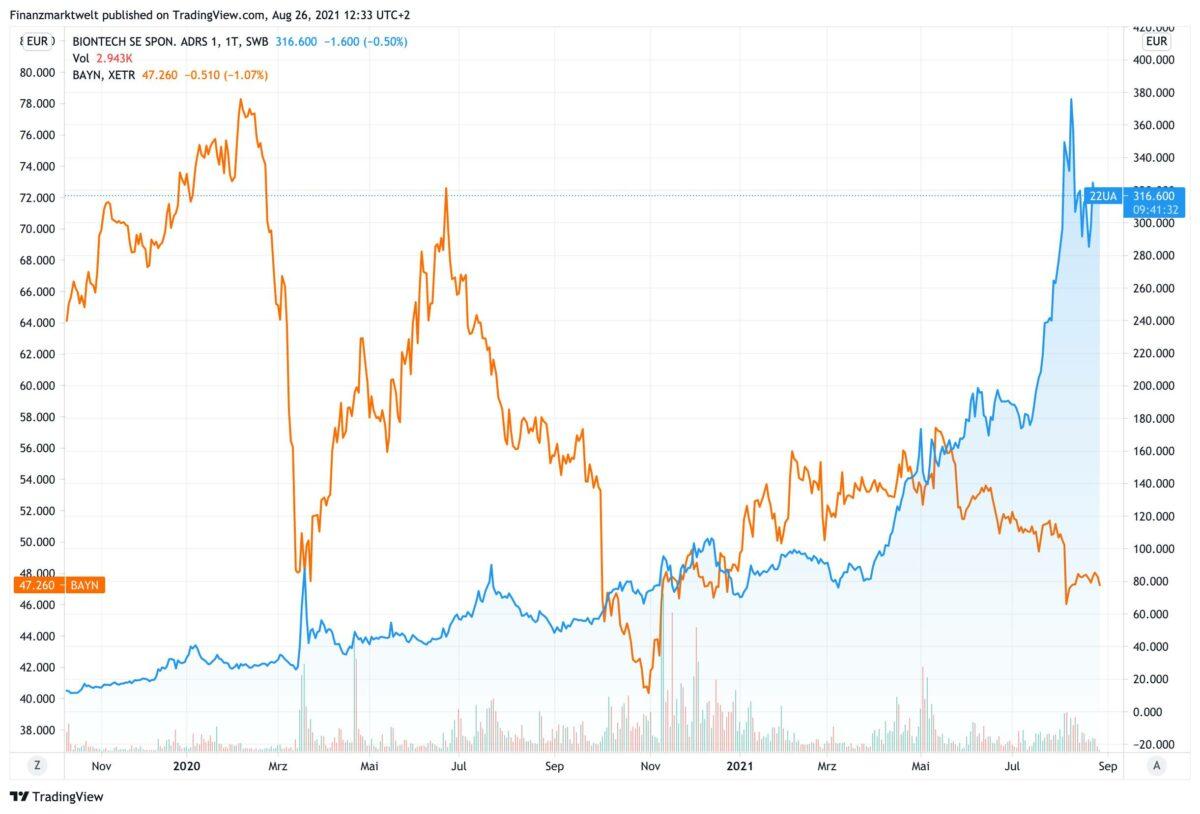 Chart vergleicht Kursverlauf von BioNTech und Bayer
