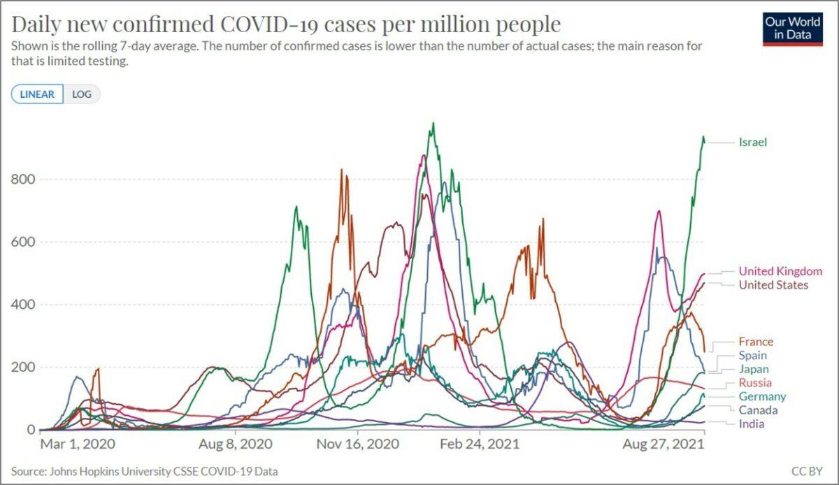Tägliche neue Coronavirus-Fälle