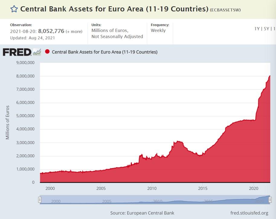 Grafik zeigt Bilanzsumme der EZB