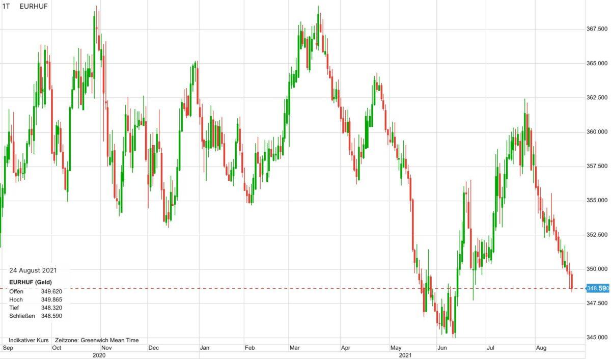 Chart zeigt Euro vs Forint seit 12 Monaten