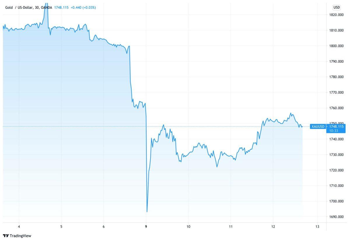 Chart zeigt Goldpreis im Verlauf seit dem 3. August