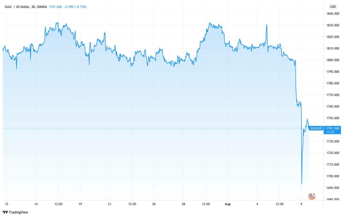 Chart zeigt Kursverlauf im Goldpreis seit dem 12. Juli