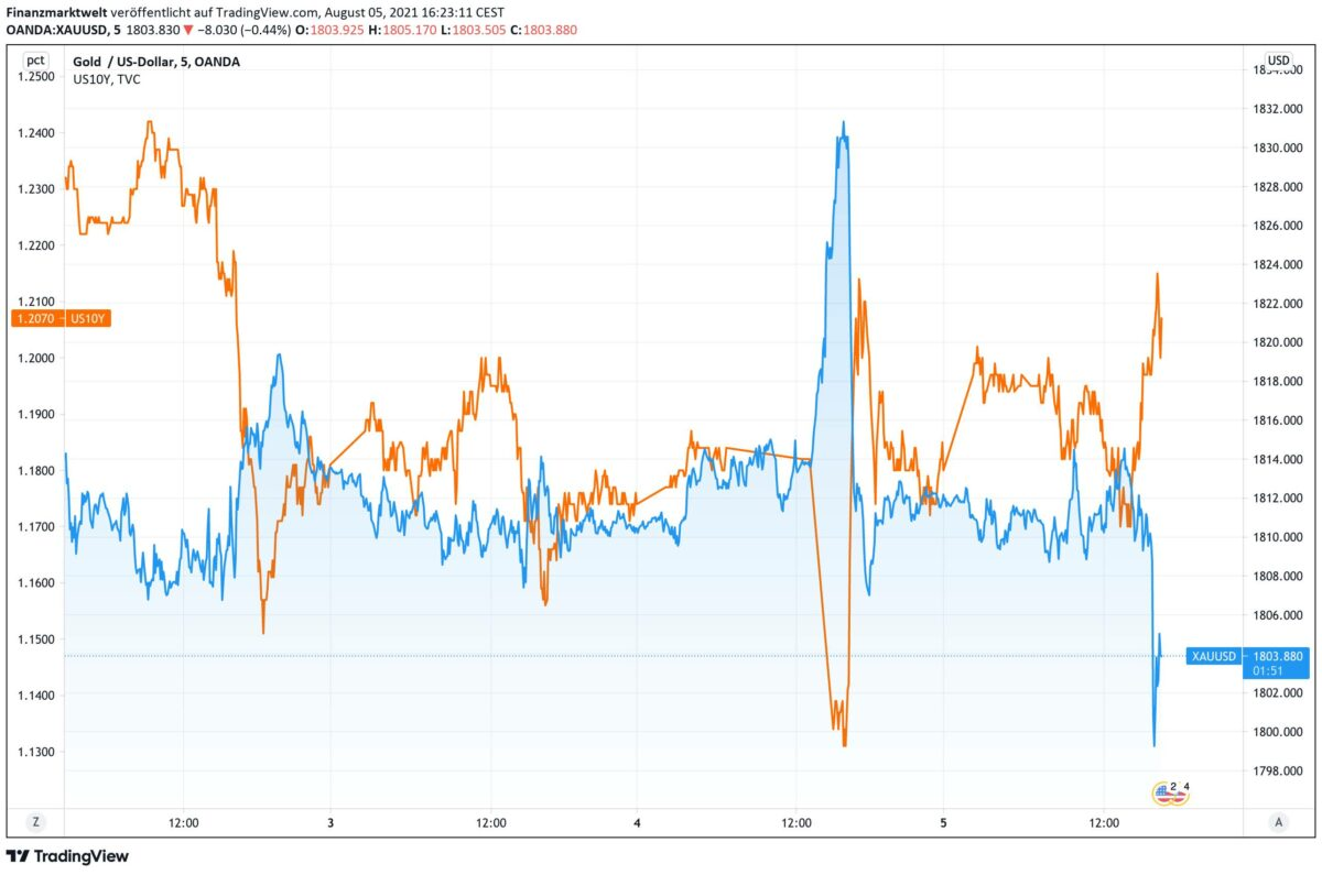 Chart vergleicht Goldpreis mit US-Anleiherendite