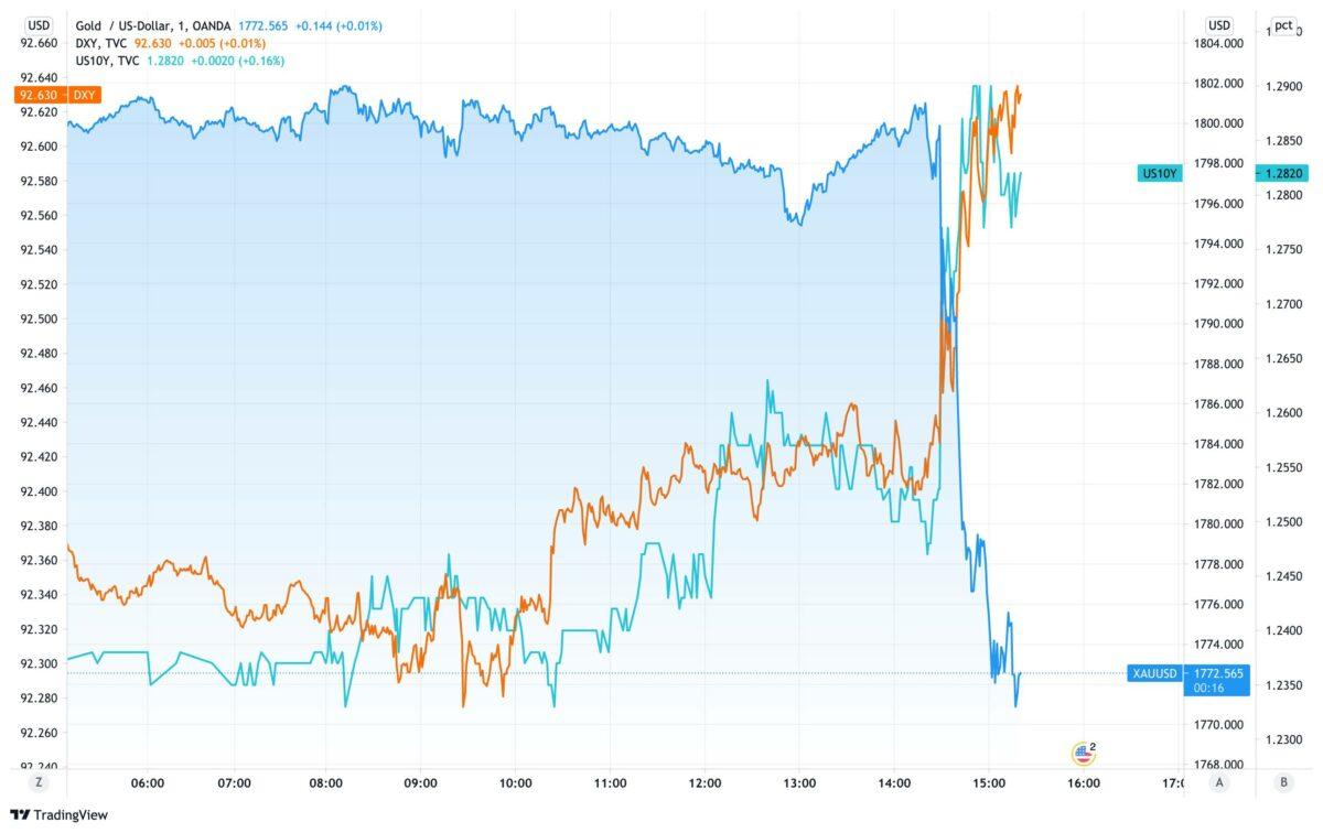 Chart vergleicht den Goldpreis mit dem US-Dollar und Anleiherenditen