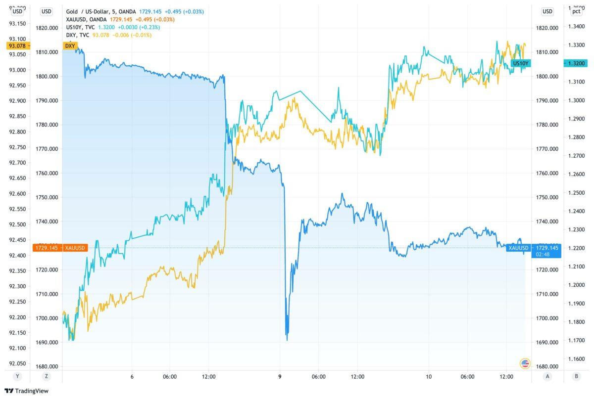 Chart vergleicht Verlauf im Goldpreis mit US-Dollar und Anleiherendite