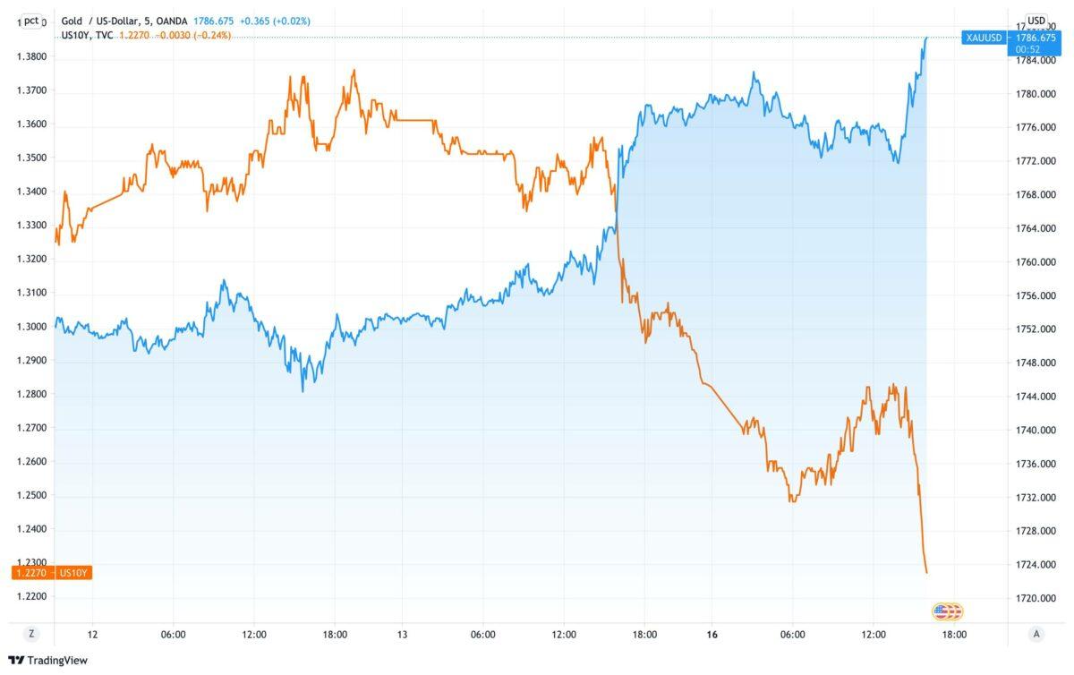 Chart vergleicht seit dem 11. August Goldpreis mit US-Rendite