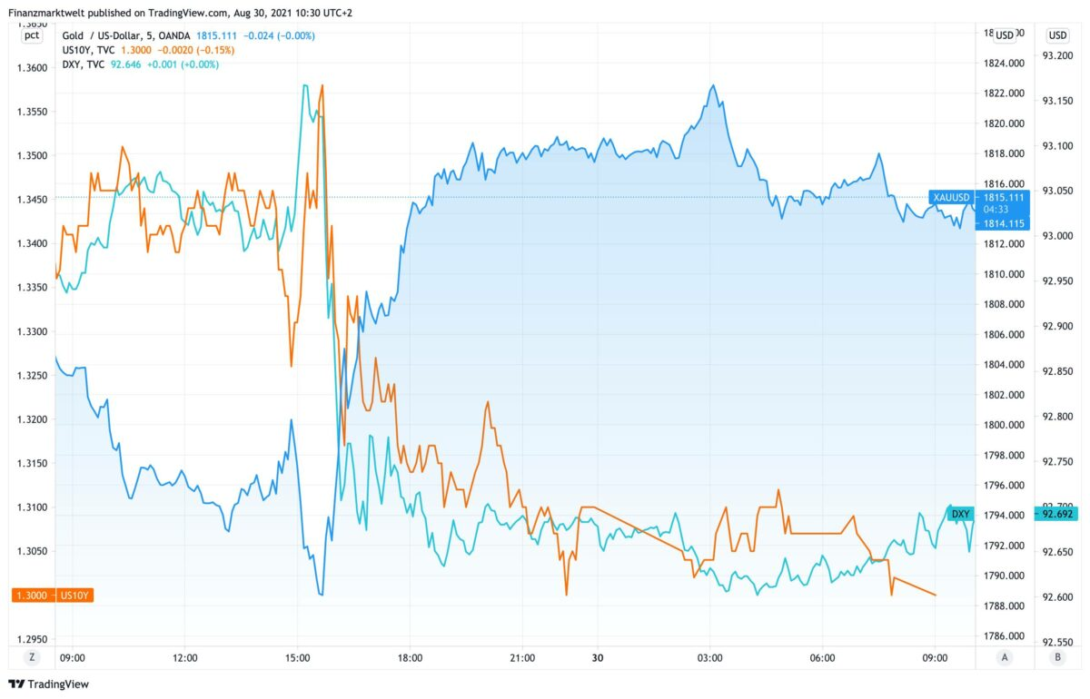 Chart zeigt gestiegenen Goldpreis gegen fallenden Dollar und Anleiherenditen