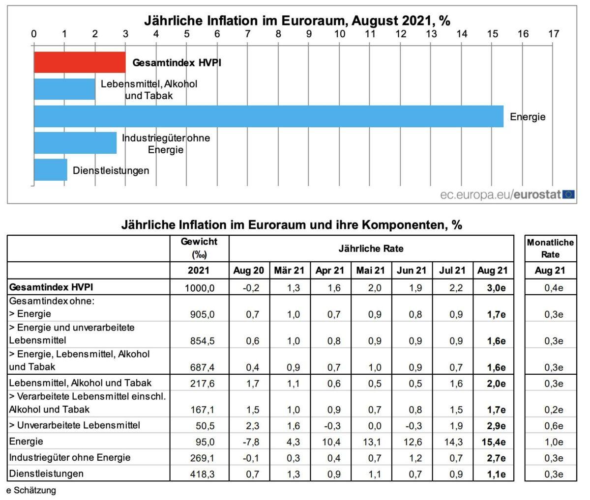 Grafik zeigt Details der Verbraucherpreise in der Eurozone für August