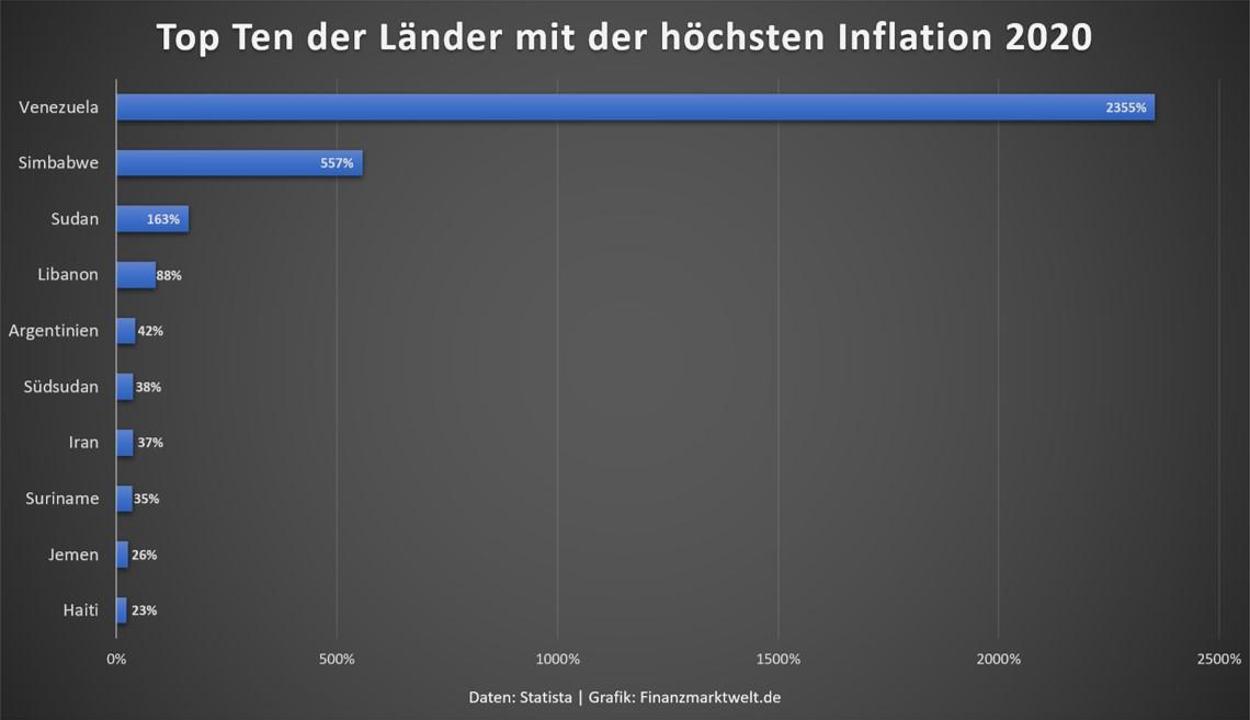 Grafik zeigt die zehn Länder mit der weltweit höchsten Inflation