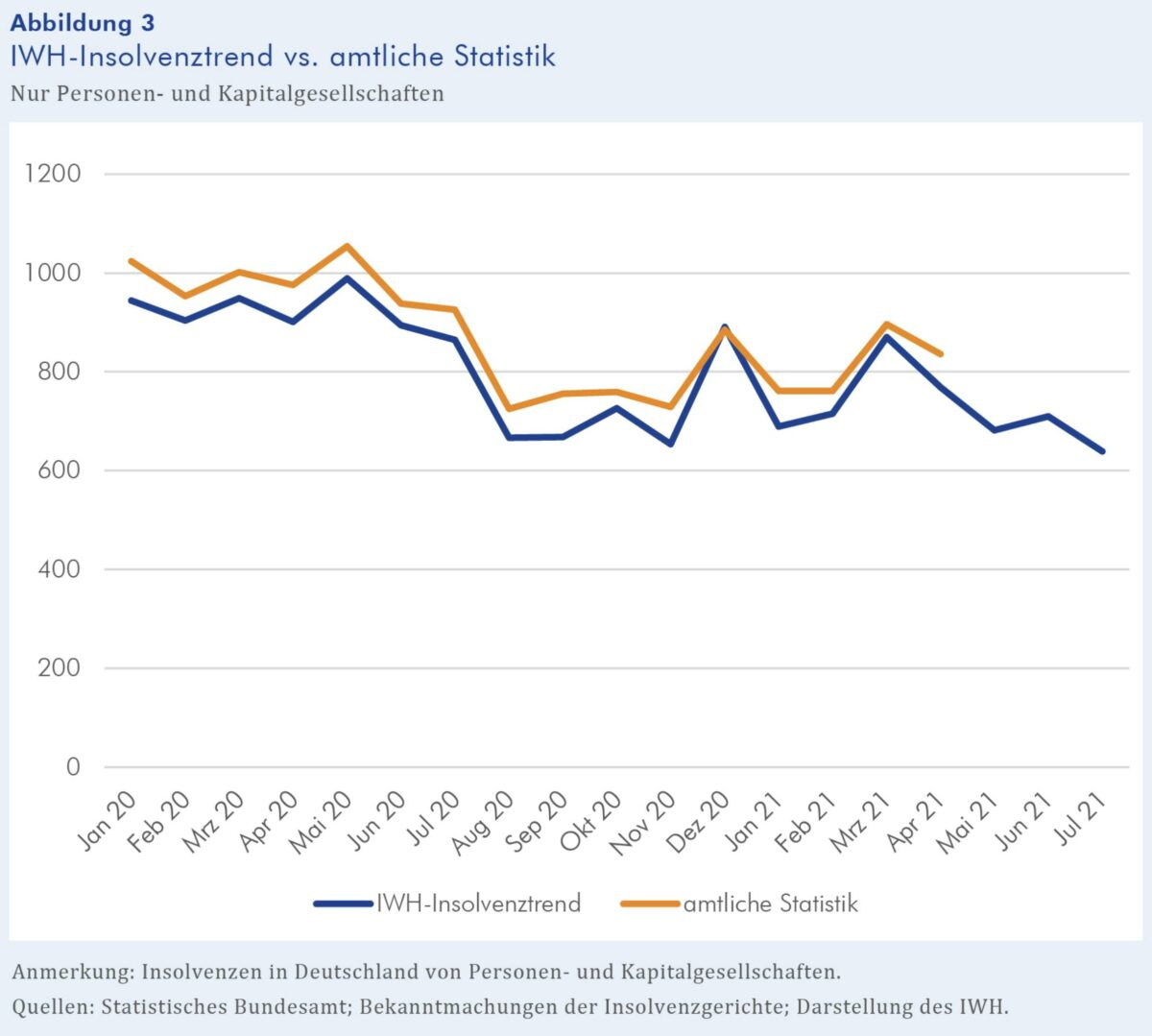 Grafik zeigt Verlauf der Insolvenzen seit Anfang 2020