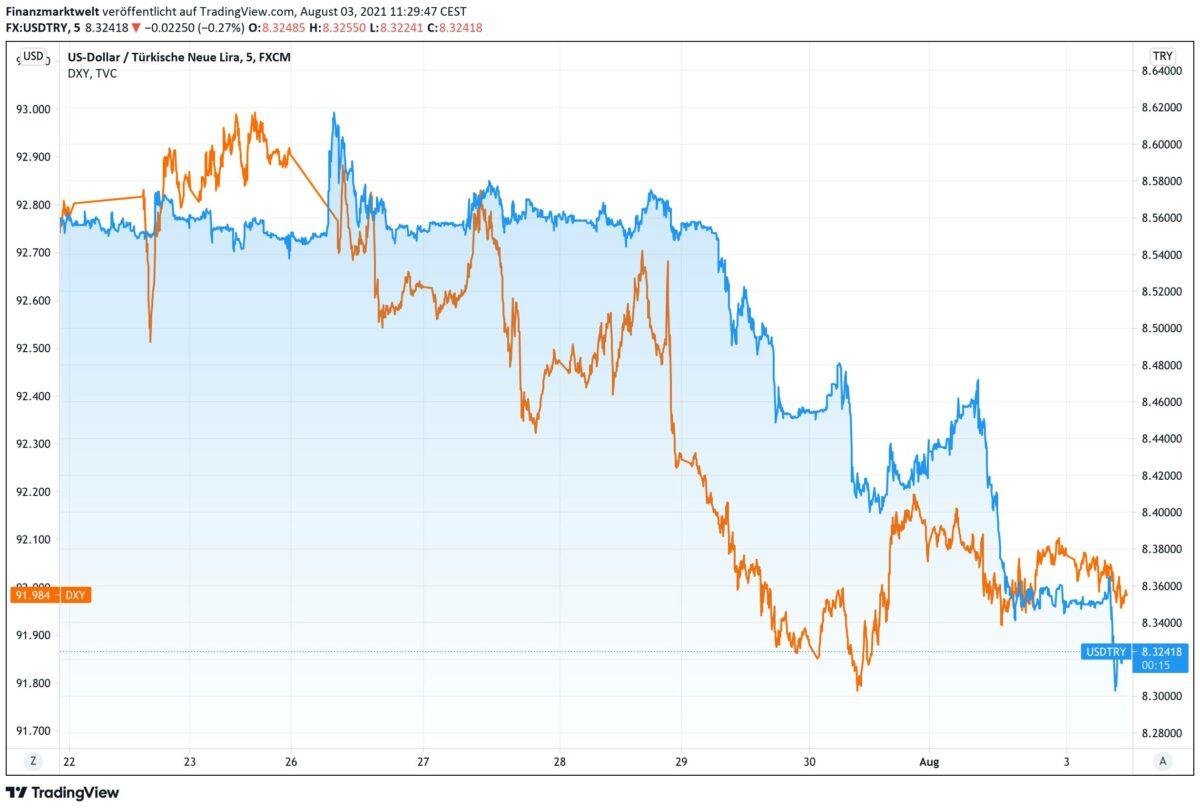 Chart vergleicht Verlauf von Dollar vs türkische Lira mit Dollar Index