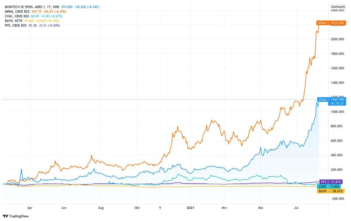 Chart vergleicht Moderna und Biontech mit anderen Aktien