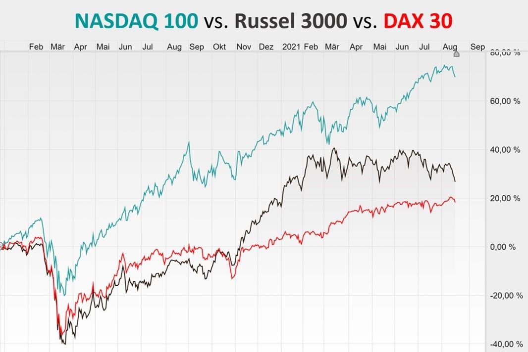 Chart zeigt vergleich großer Aktienmärkte wie Nasdaq und Dax