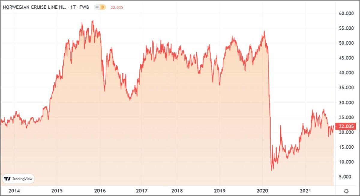 Chart zeigt Kursverlauf der Aktien von Norwegian Cruise Line