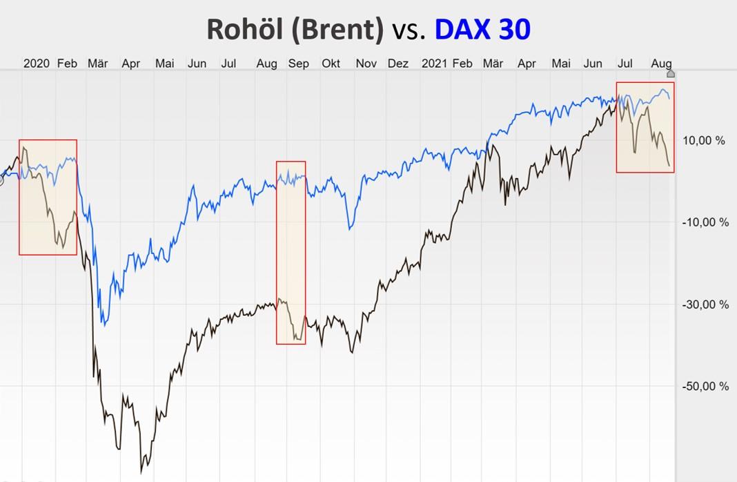 Chart vergleicht Verlauf von Ölpreis und Dax