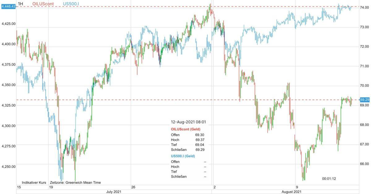 Chart zeigt den Kursverlauf von Ölpreis gegen S&P 500 seit dem 15. Juli