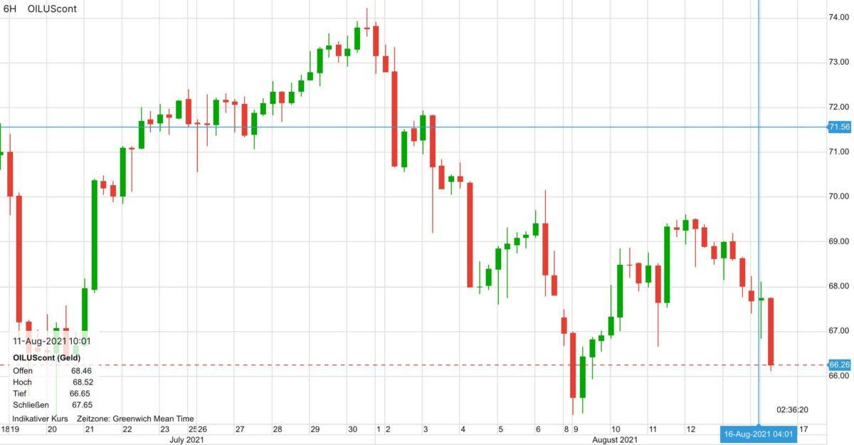 Chart zeigt 30 Tage Verlauf beim Ölpreis