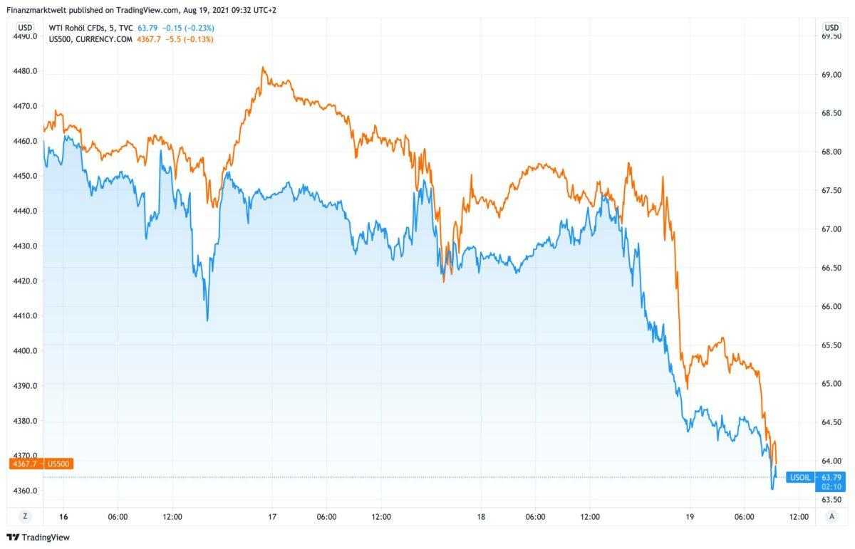 Chart zeigt fallende Aktienmärkte und parallel fallenden Ölpreis