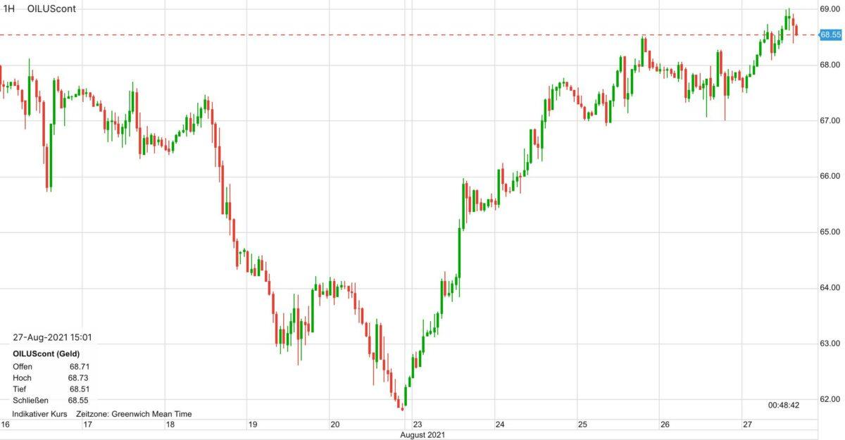 WTI Ölpreis im Verlauf der letzten 10 Tage