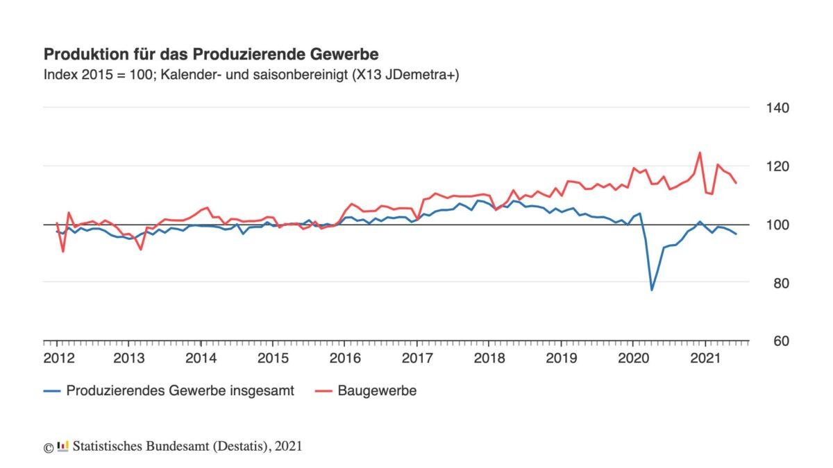 Grafik zeigt jahrelange Entwicklung bei Industrieproduktion und Bau