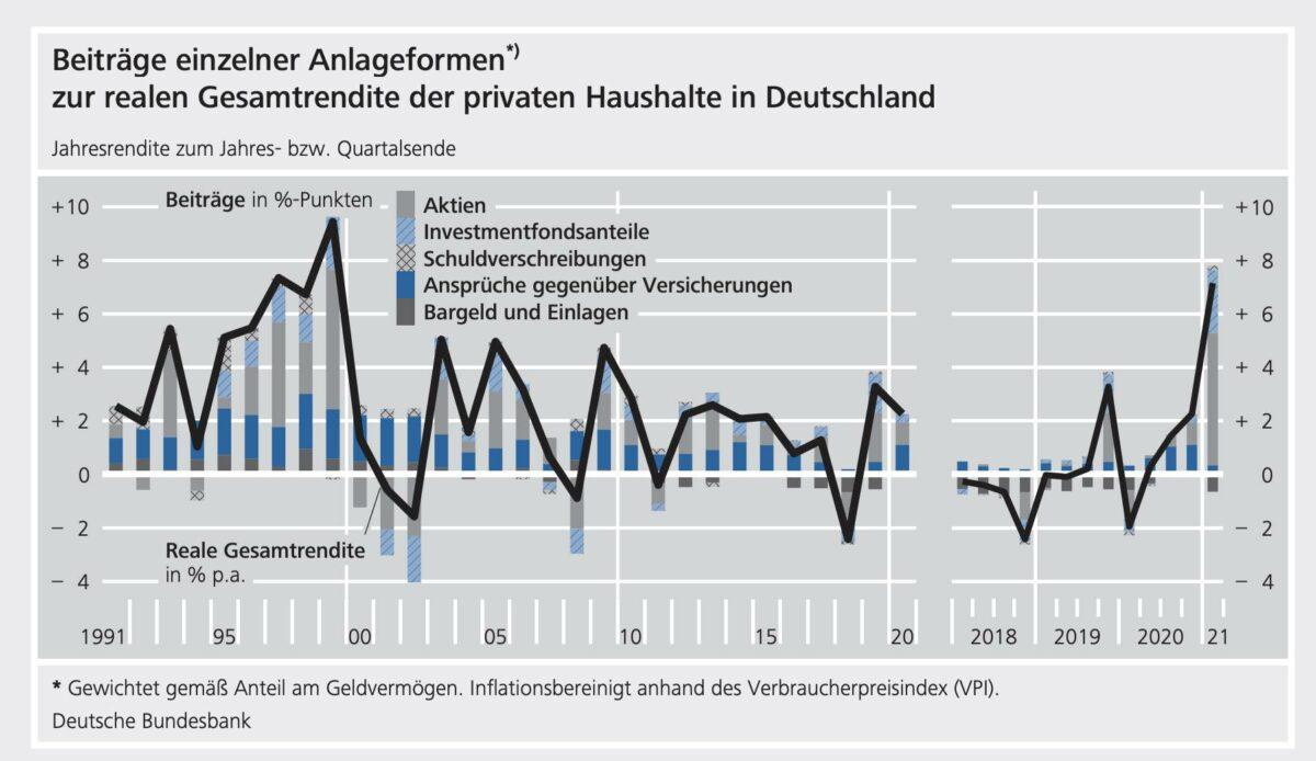 Grafik zeigt Verlauf der Portfoliorendite seit 1991