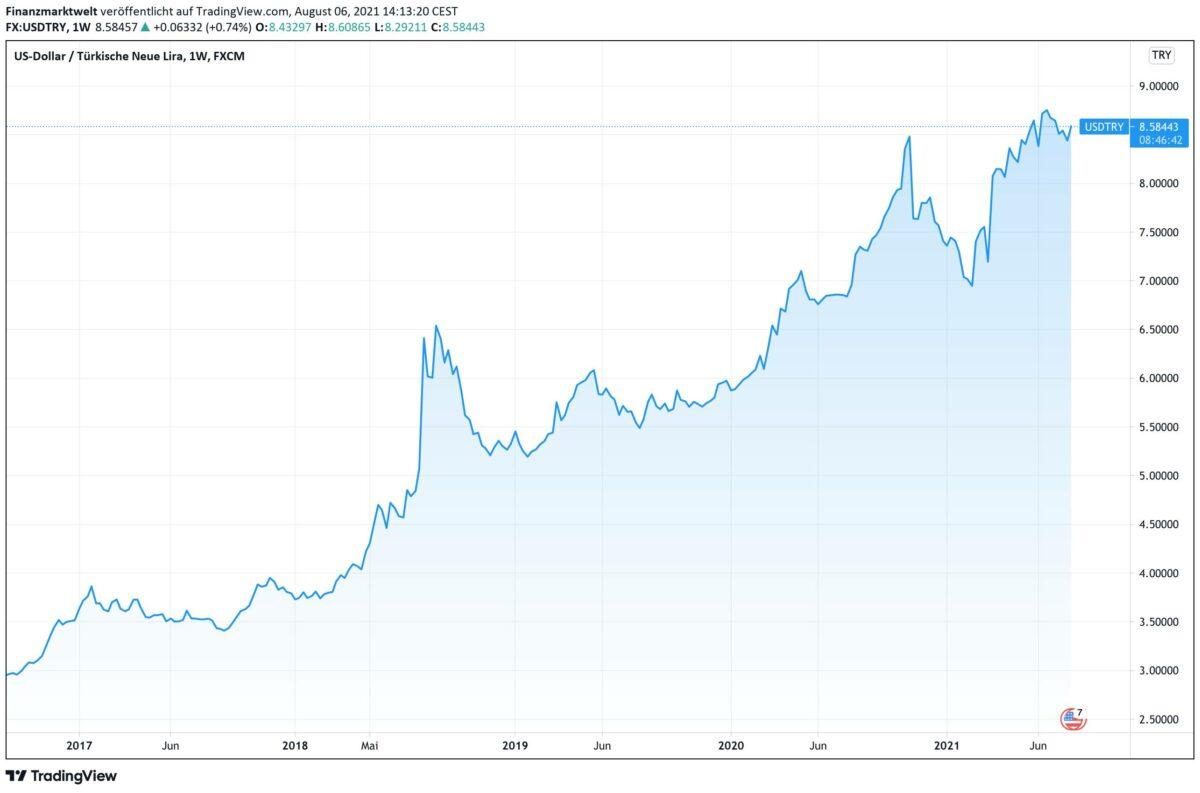 Chart zeigt seit 2016 einen stark steigenden US-Dollar gegen die türkische Lira