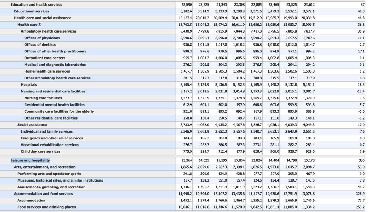 Weitere Details der US-Arbeitsmarktdaten