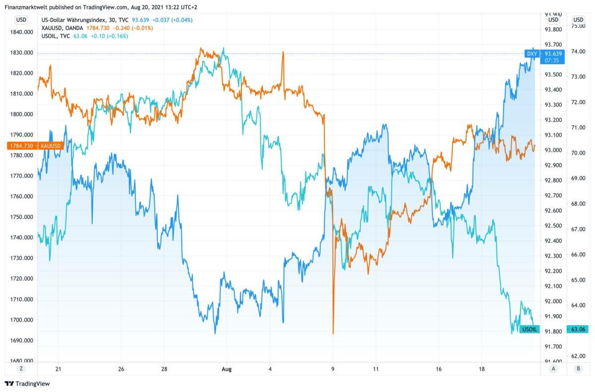 Chart zeigt US-Dollar im Vergleich zu Öl und Gold seit dem 20. Juli