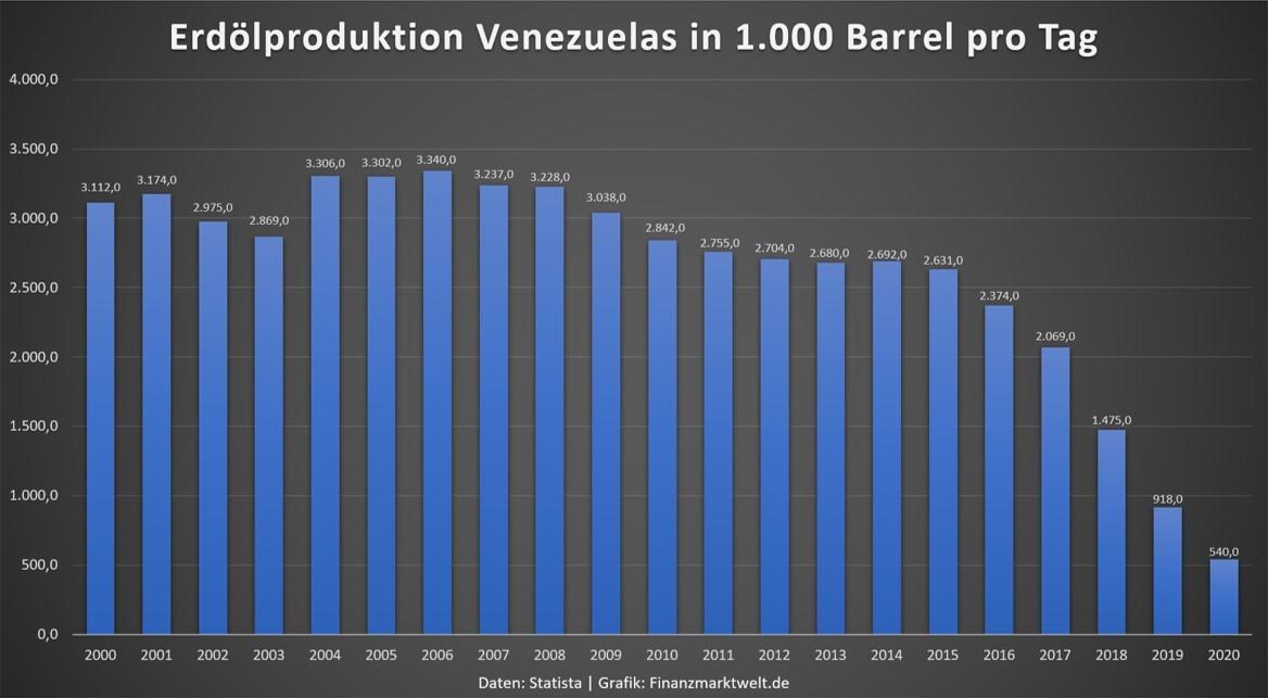 Grafik zeigt Daten zur Ölproduktion in Venezuela